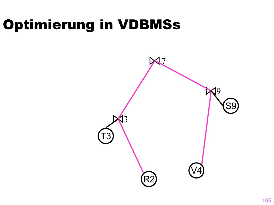 Optimierung in VDBMSs 7 9 S9 3 T3 V4 R2