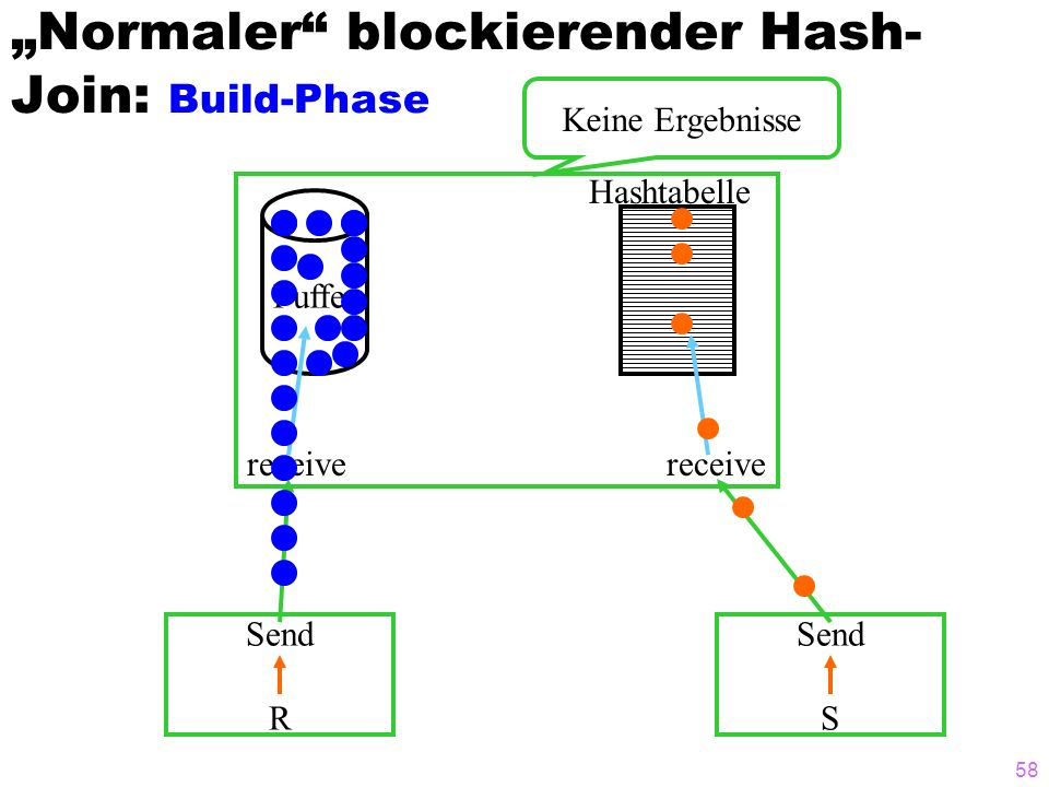 """Normaler blockierender Hash-Join: Build-Phase"