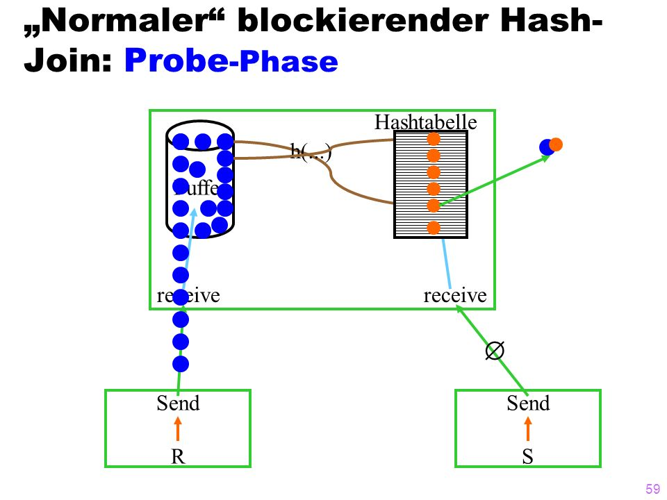 """Normaler blockierender Hash-Join: Probe-Phase"
