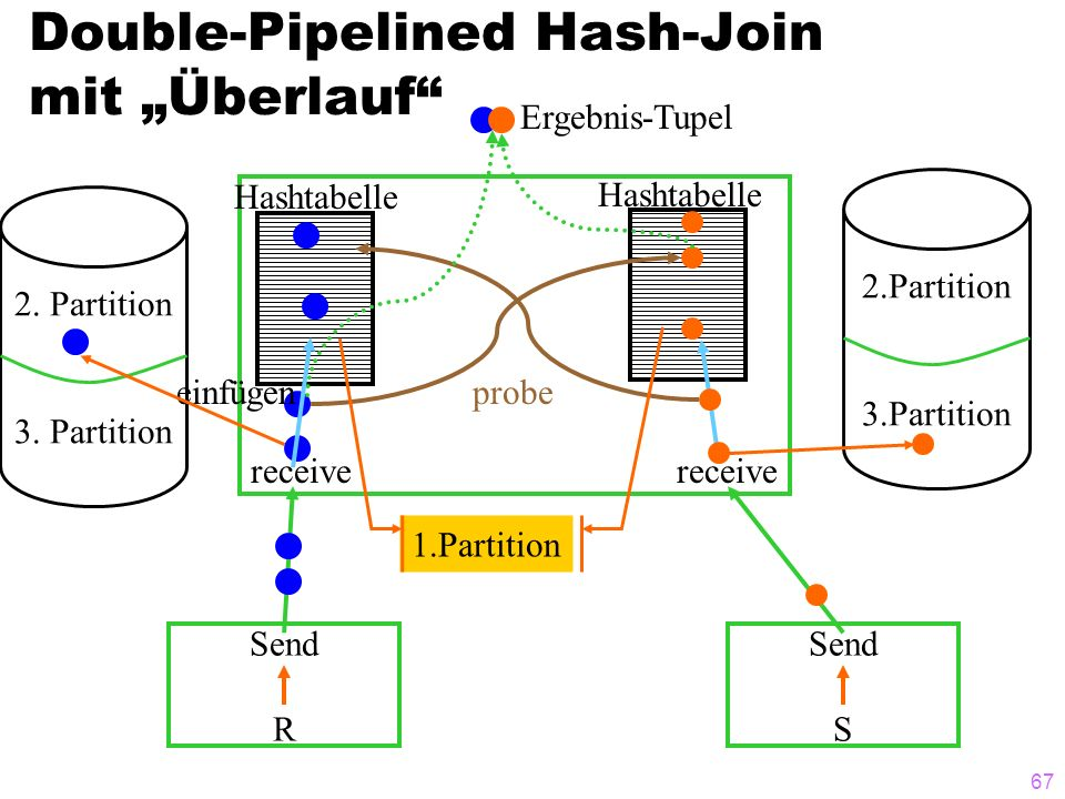 "Double-Pipelined Hash-Join mit ""Überlauf"
