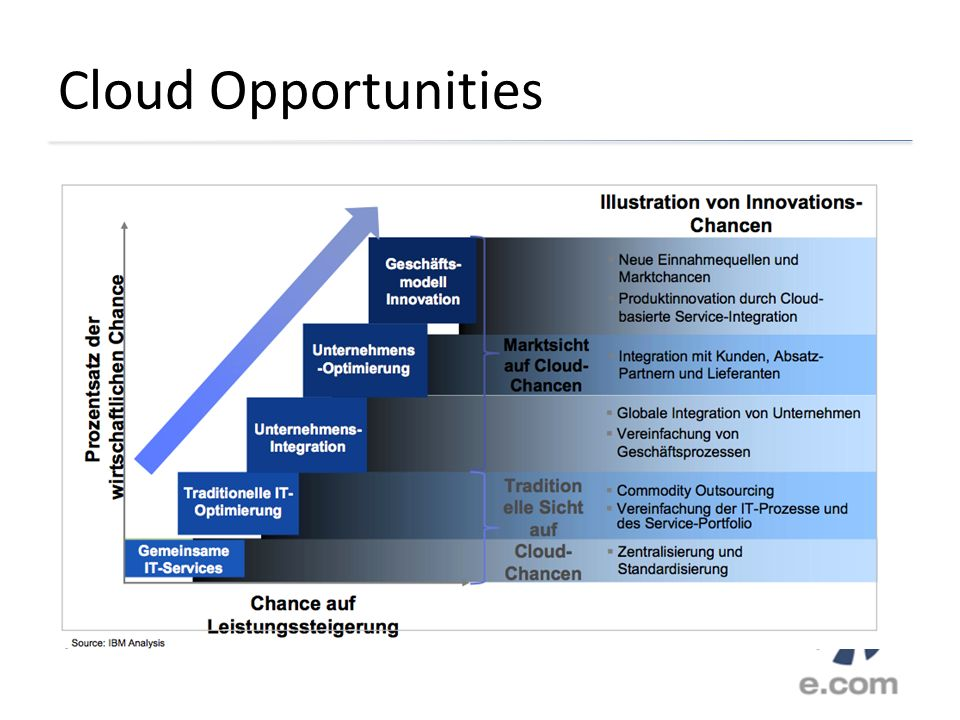 Cloud Opportunities
