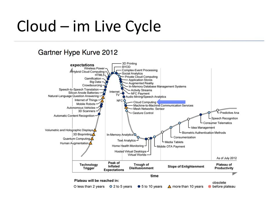 Cloud – im Live Cycle