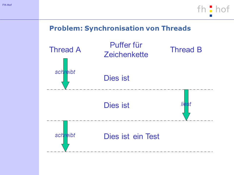 Problem: Synchronisation von Threads
