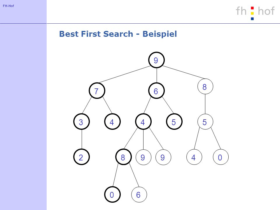 Best First Search - Beispiel