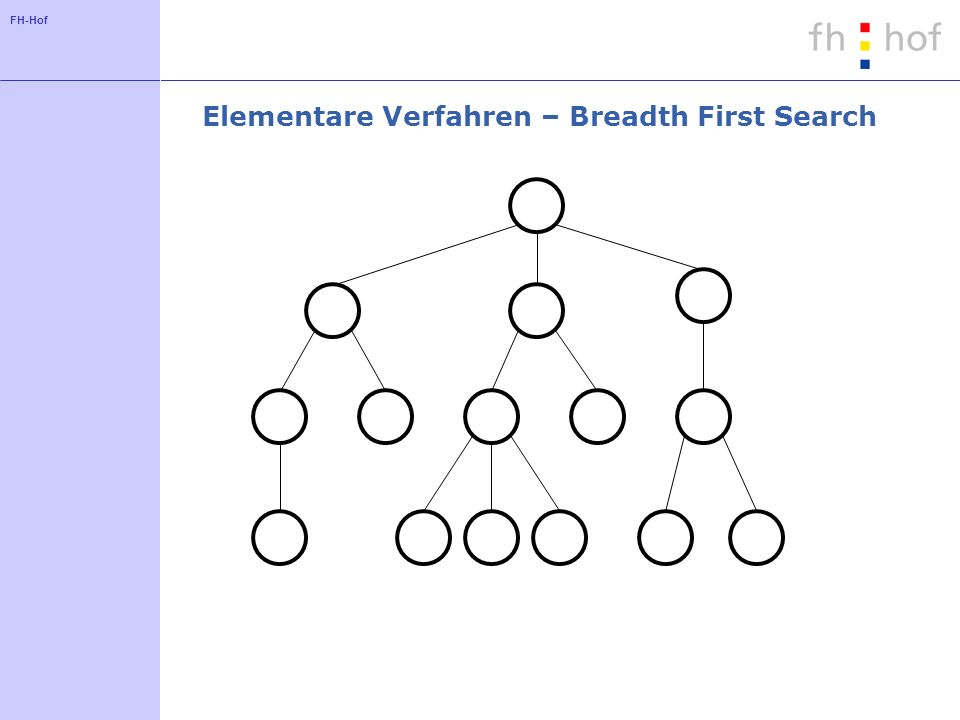 Elementare Verfahren – Breadth First Search