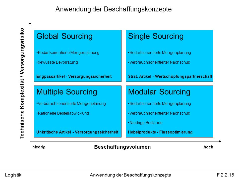 Global Sourcing Single Sourcing Modular Sourcing Multiple Sourcing