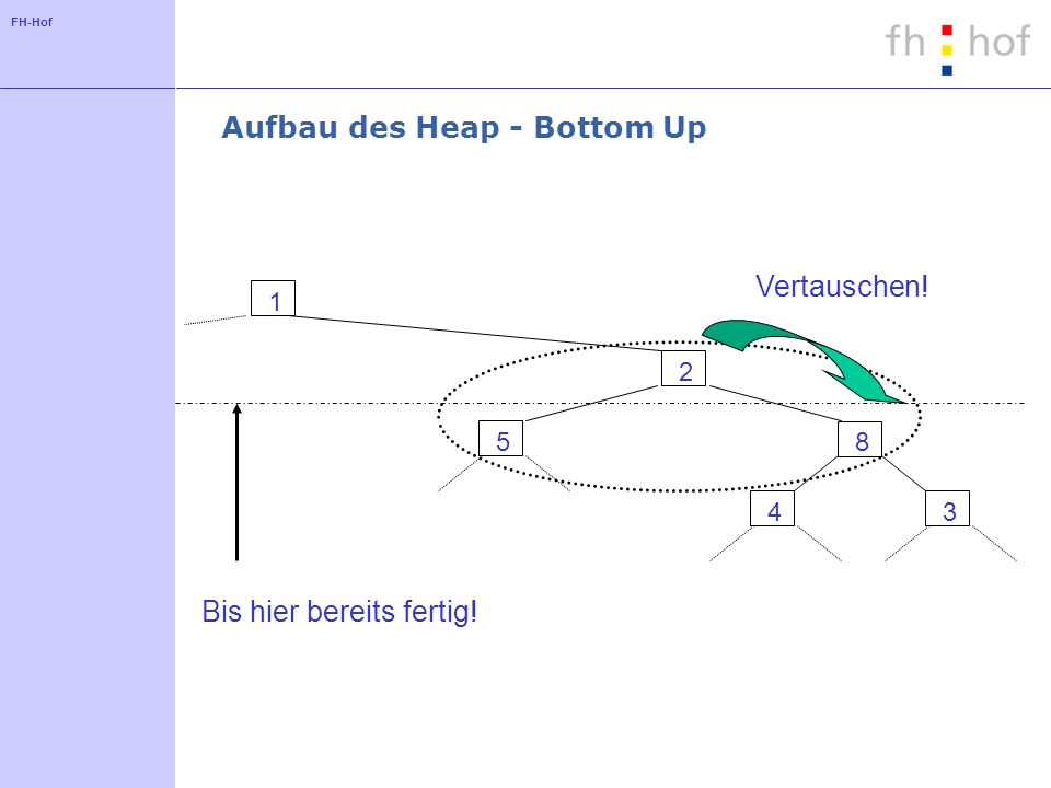 Aufbau des Heap - Bottom Up