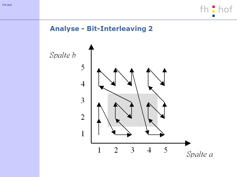 Analyse - Bit-Interleaving 2