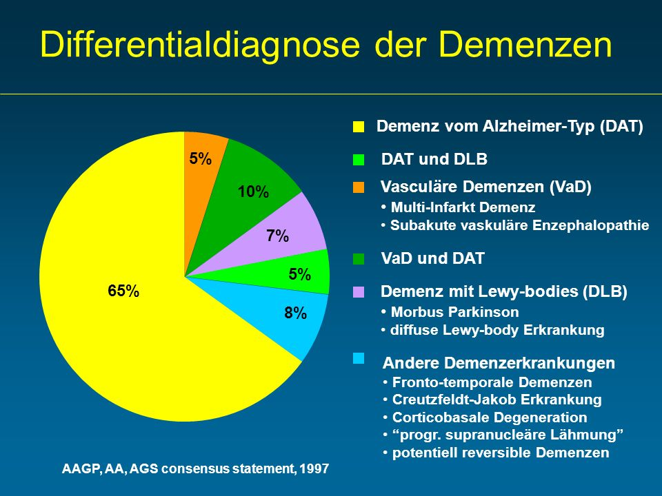 Differentialdiagnose der Demenzen