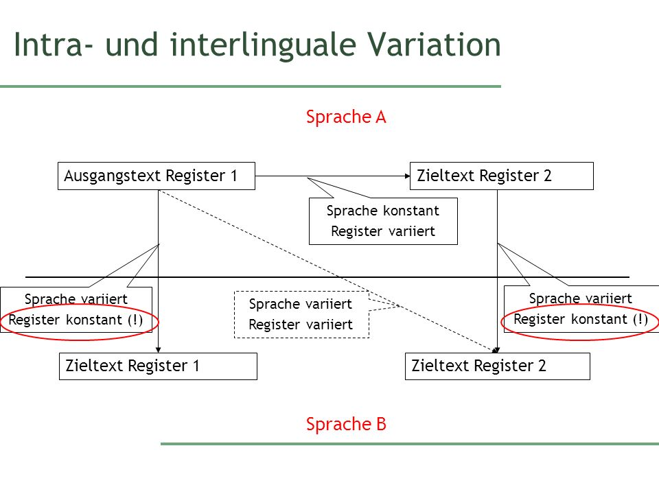 Intra- und interlinguale Variation