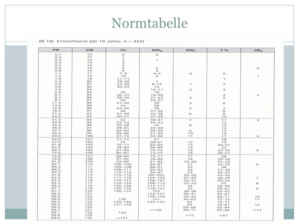 Normtabelle