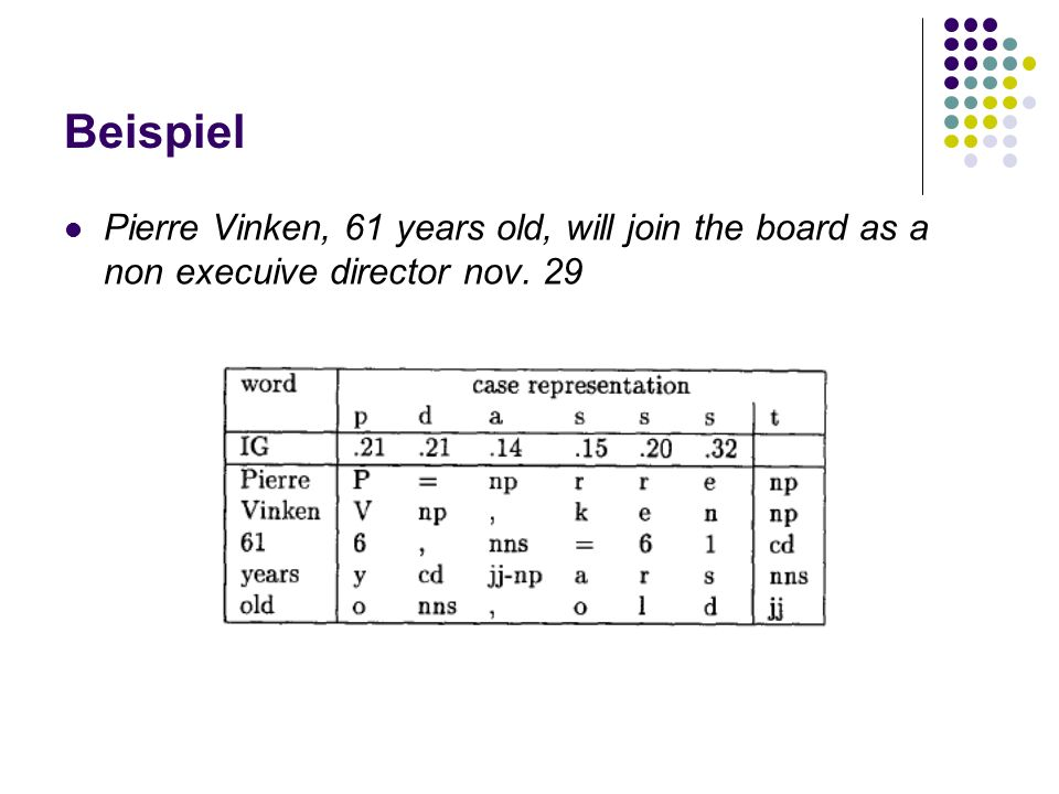 Beispiel Pierre Vinken, 61 years old, will join the board as a non execuive director nov. 29