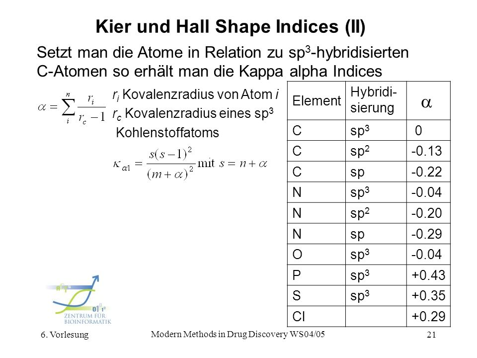 Kier und Hall Shape Indices (II)