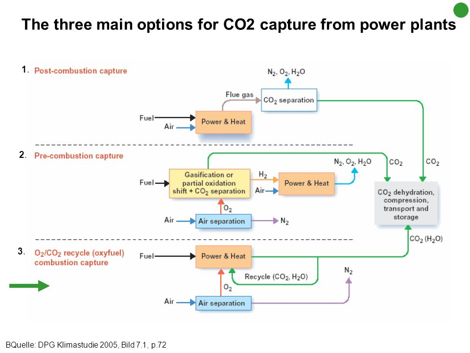 The three main options for CO2 capture from power plants