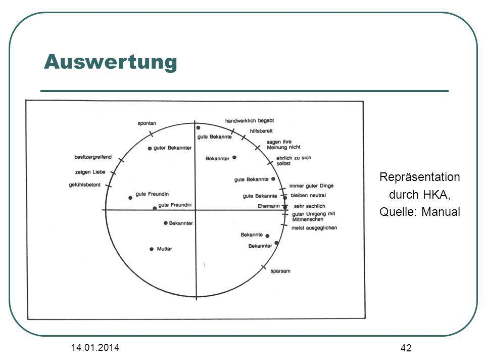 Auswertung Repräsentation durch HKA, Quelle: Manual 27.03.2017