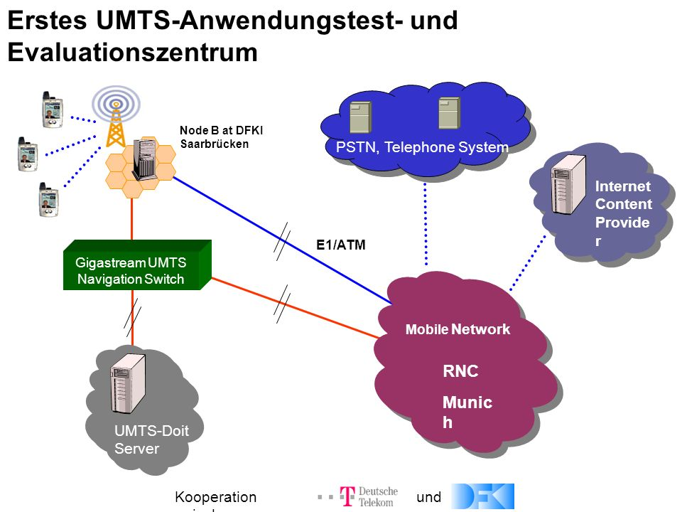 for UMTS-based Multimodal Speech Services in Germany