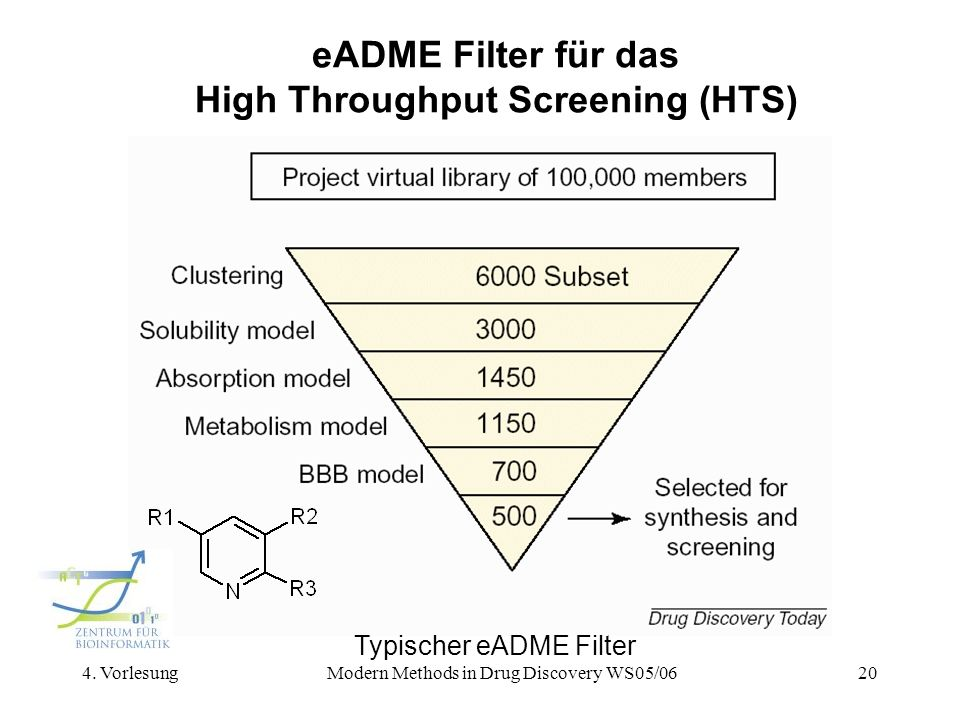 eADME Filter für das High Throughput Screening (HTS)
