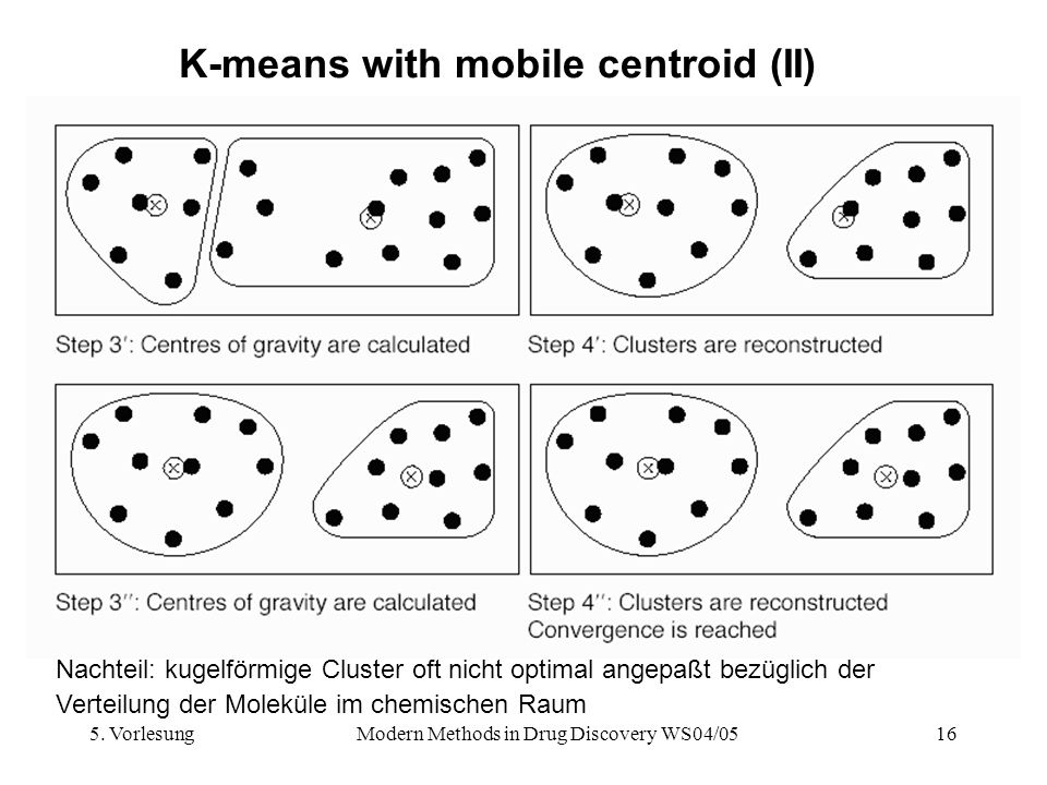 K-means with mobile centroid (II)