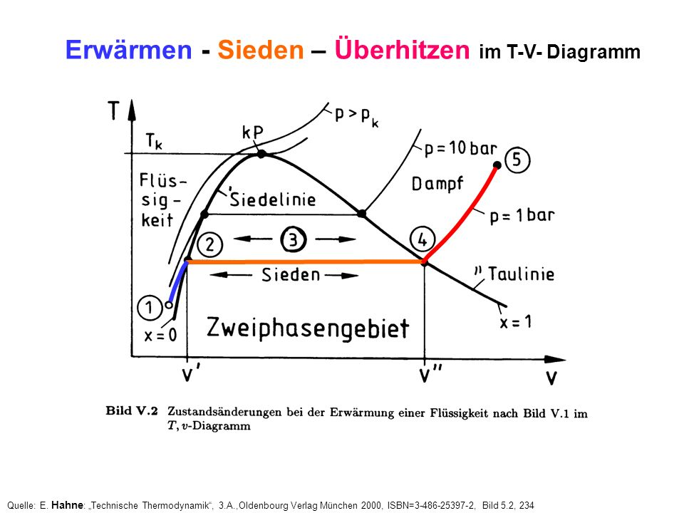 Tv Diagramm Thermodynamik | Diagram