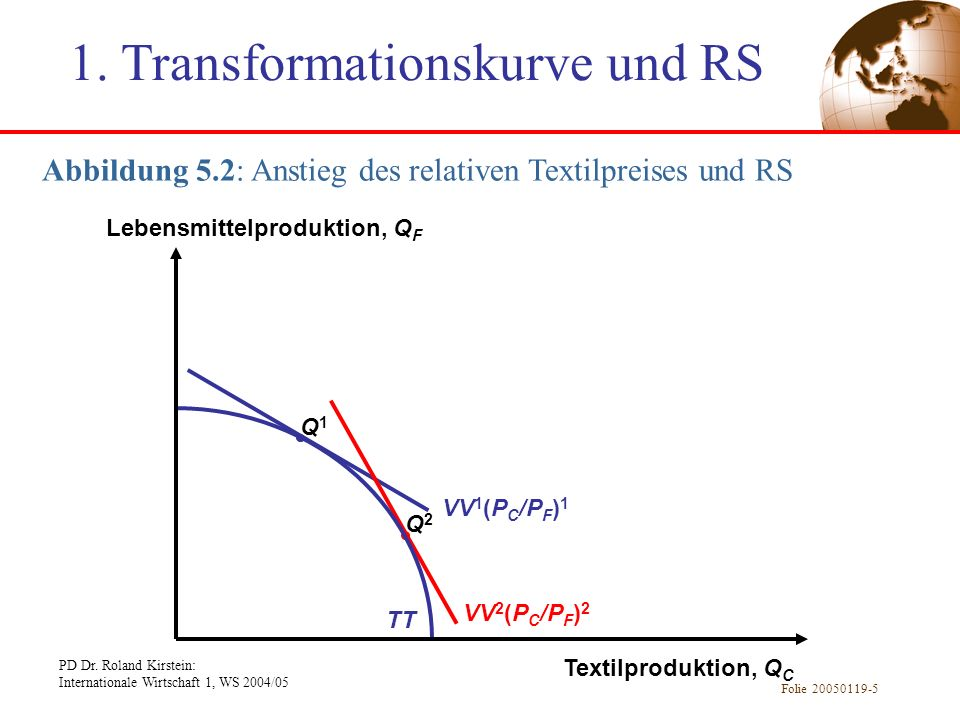 1. Transformationskurve und RS