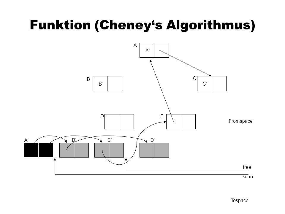 Funktion (Cheney's Algorithmus)