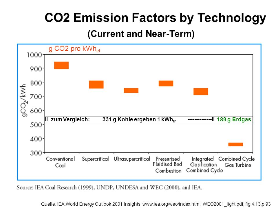 CO2 Emission Factors by Technology (Current and Near-Term)