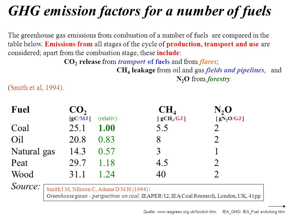 GHG emission factors for a number of fuels The greenhouse gas emissions from combustion of a number of fuels are compared in the table below. Emissions from all stages of the cycle of production, transport and use are considered; apart from the combustion stage, these include:
