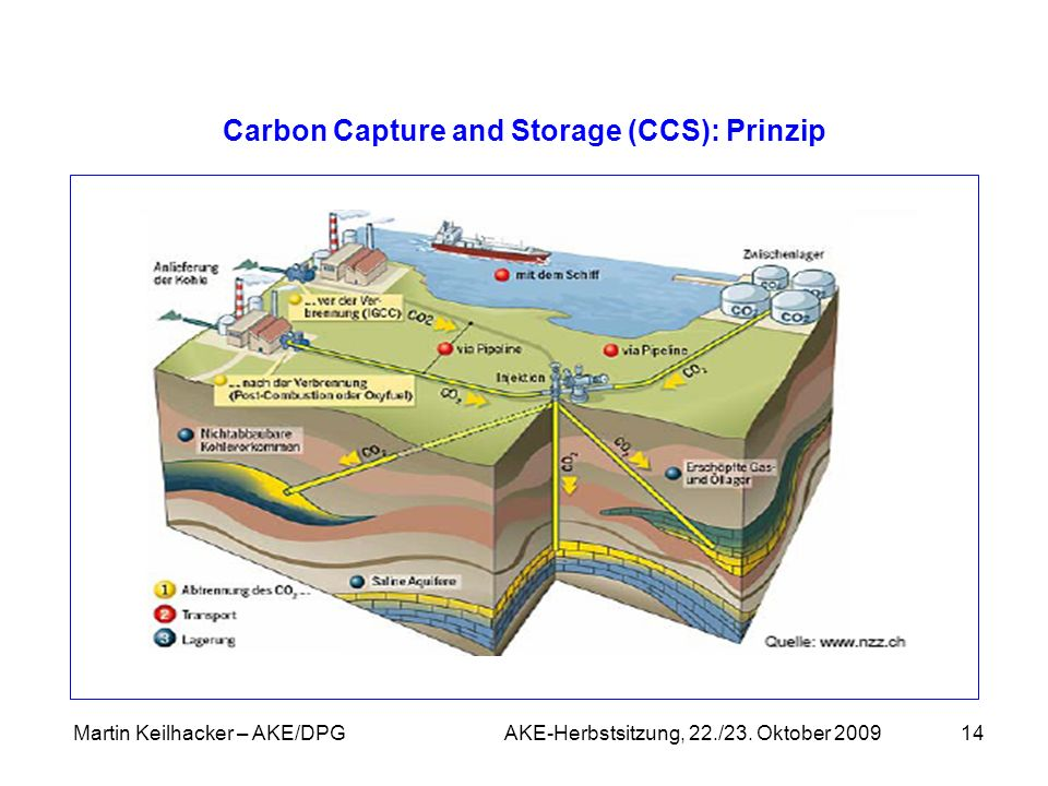 Carbon Capture and Storage (CCS): Prinzip