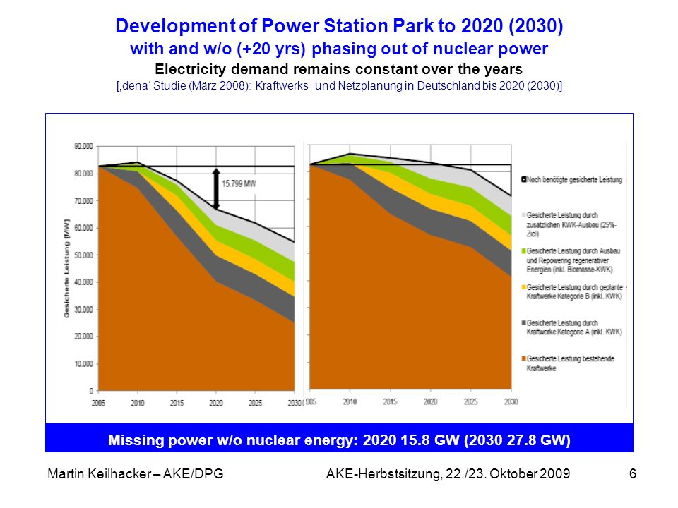 Development of Power Station Park to 2020 (2030) with and w/o (+20 yrs) phasing out of nuclear power Electricity demand remains constant over the years ['dena' Studie (März 2008): Kraftwerks- und Netzplanung in Deutschland bis 2020 (2030)]