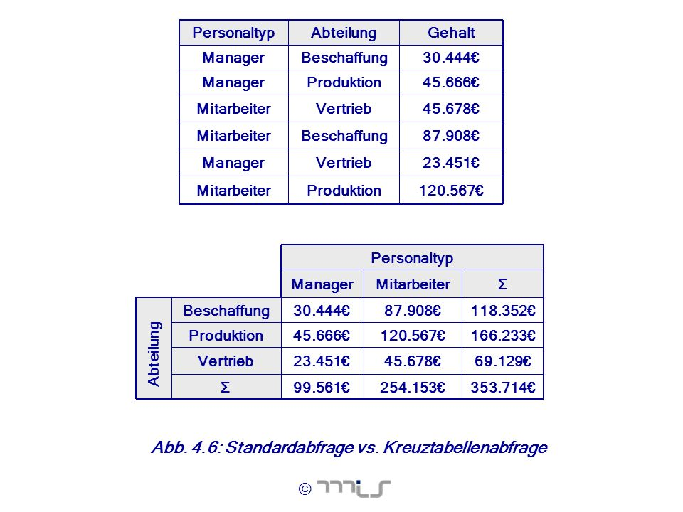 Abb. 4.6: Standardabfrage vs. Kreuztabellenabfrage