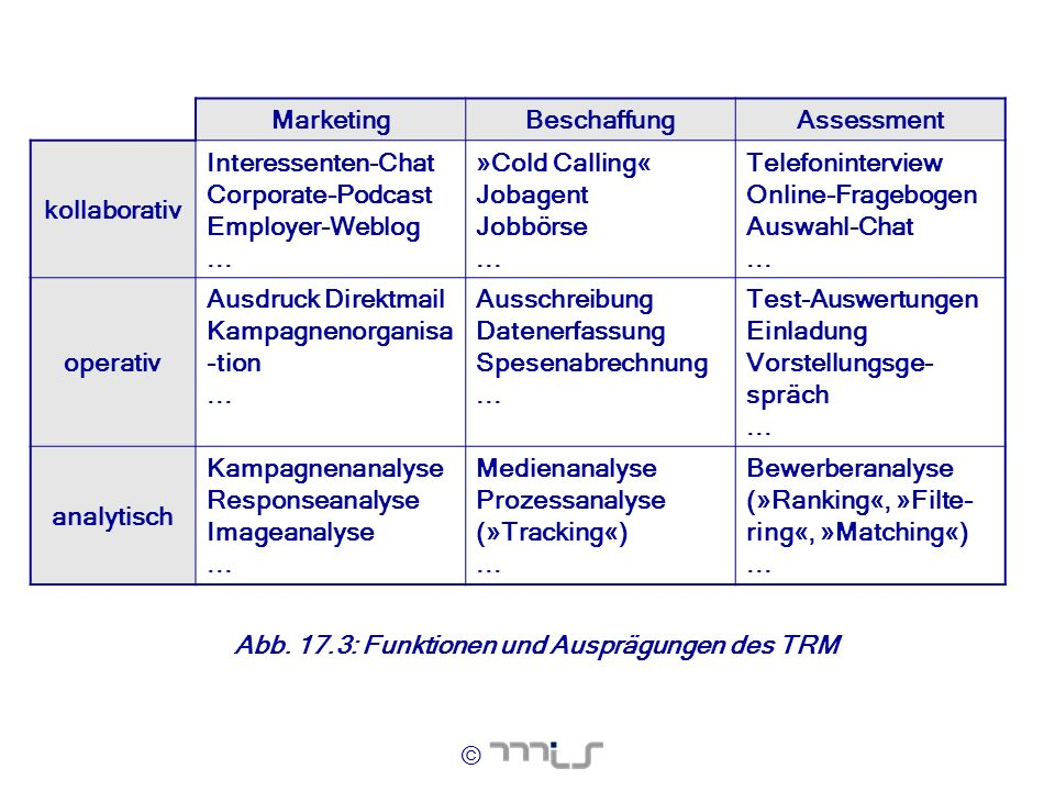 Marketing Beschaffung. Assessment. kollaborativ. Interessenten-Chat. Corporate-Podcast. Employer-Weblog.