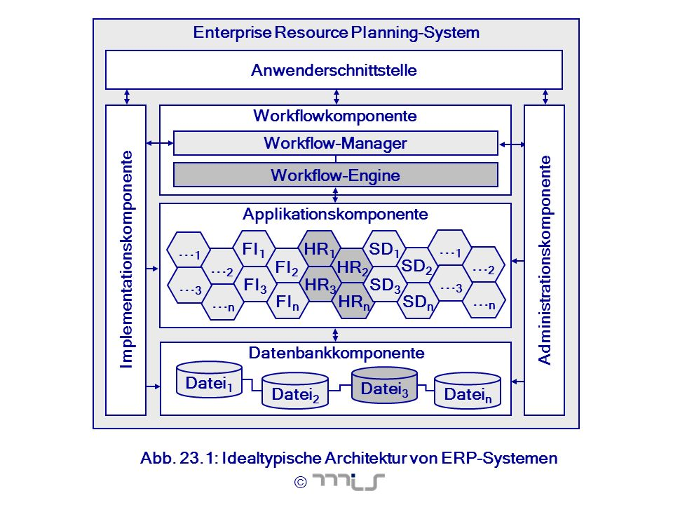 Enterprise Resource Planning-System