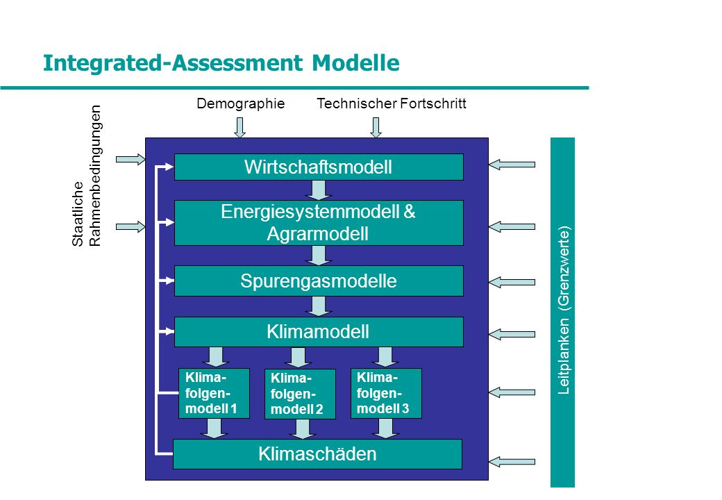 Integrated-Assessment Modelle