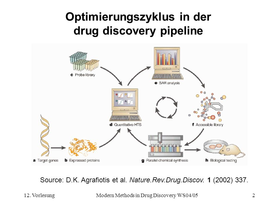 Optimierungszyklus in der drug discovery pipeline