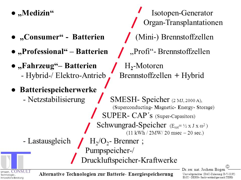 Alternative Technologien zur Batterie- Energiespeicherung