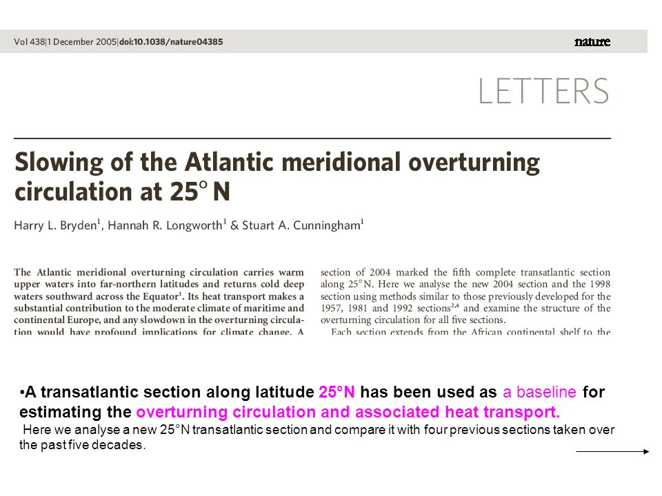 A transatlantic section along latitude 25°N has been used as a baseline for estimating the overturning circulation and associated heat transport.