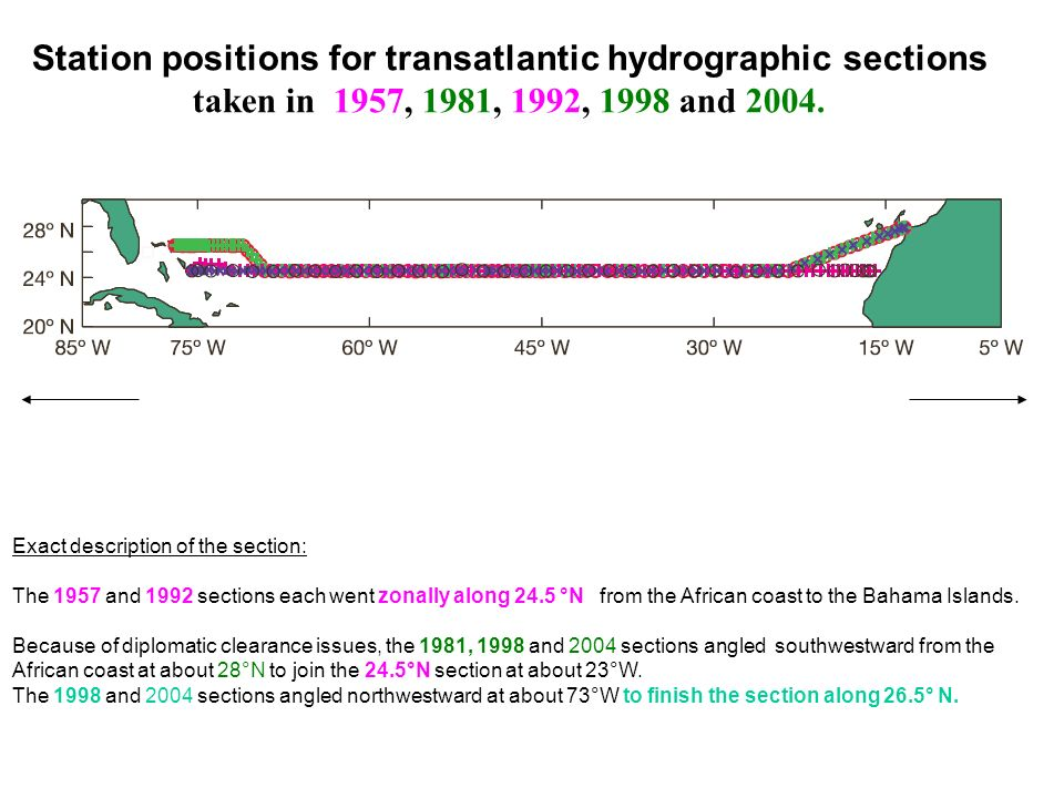 Station positions for transatlantic hydrographic sections