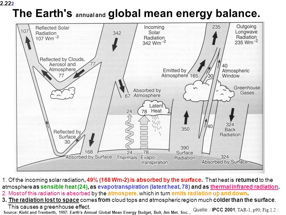 The Earth s annual and global mean energy balance.