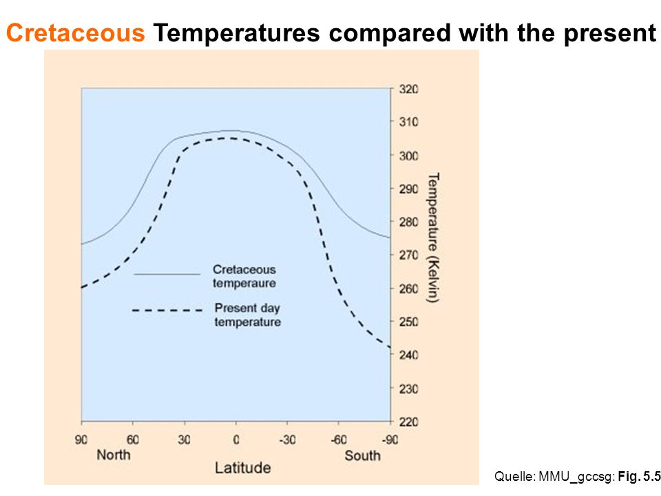 Cretaceous Temperatures compared with the present