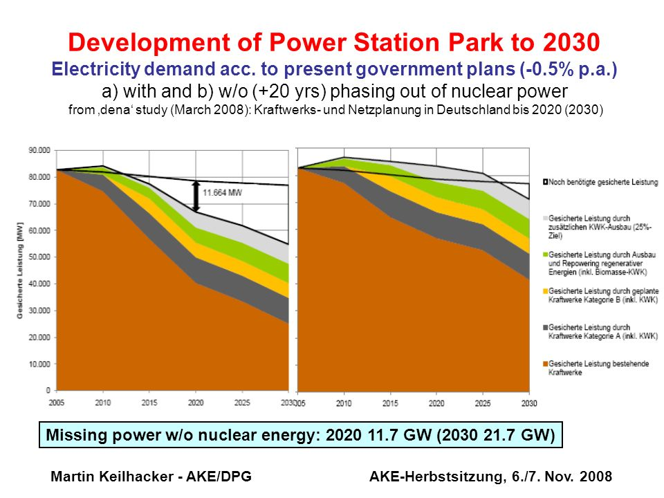 Development of Power Station Park to 2030 Electricity demand acc