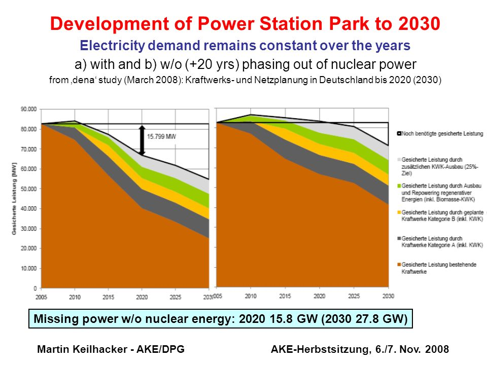 Development of Power Station Park to 2030 Electricity demand remains constant over the years a) with and b) w/o (+20 yrs) phasing out of nuclear power from 'dena' study (March 2008): Kraftwerks- und Netzplanung in Deutschland bis 2020 (2030)