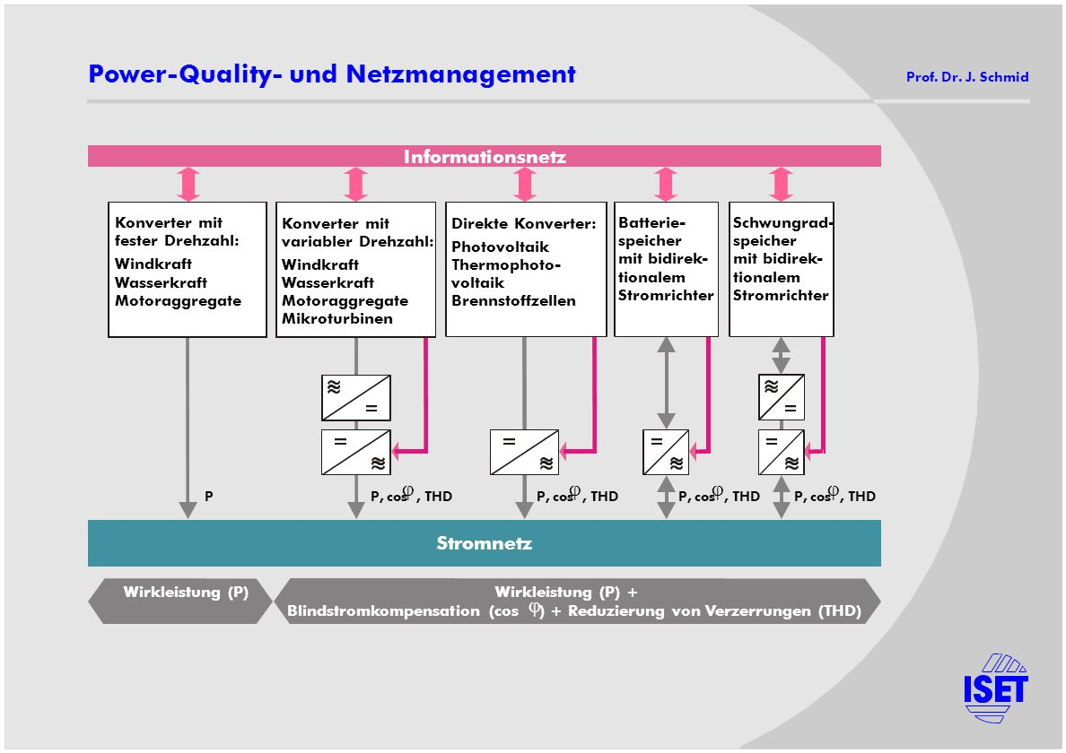 Power-Quality- und Netzmanagement