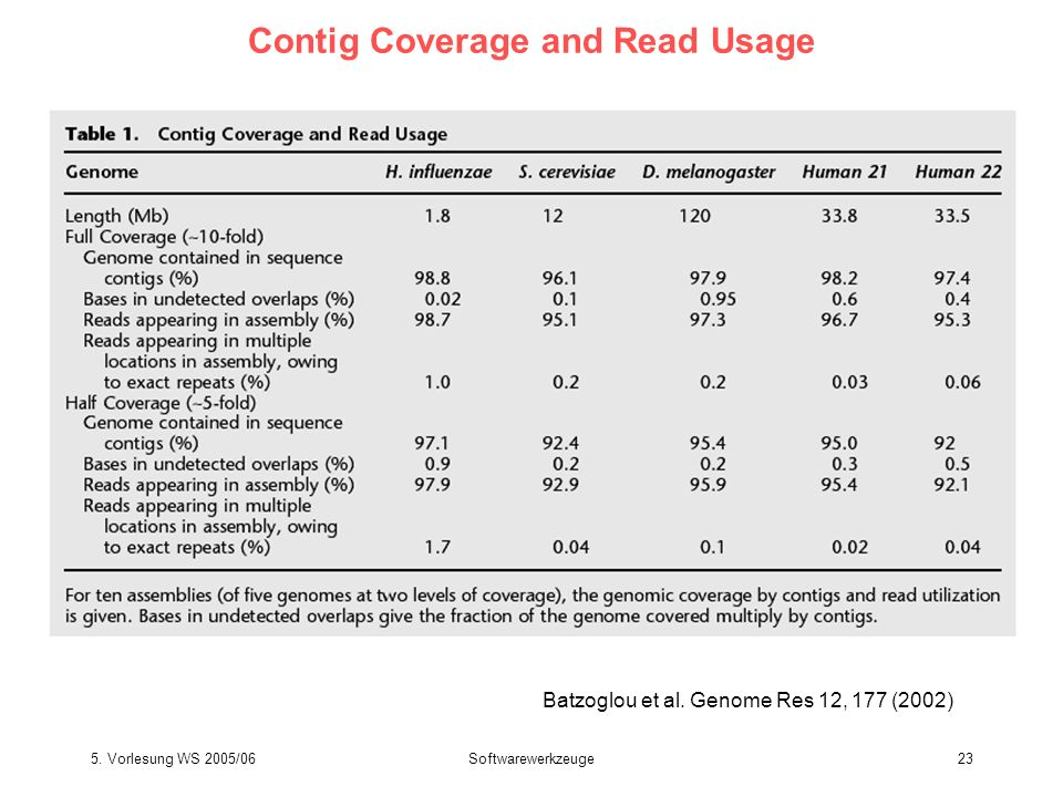 Contig Coverage and Read Usage