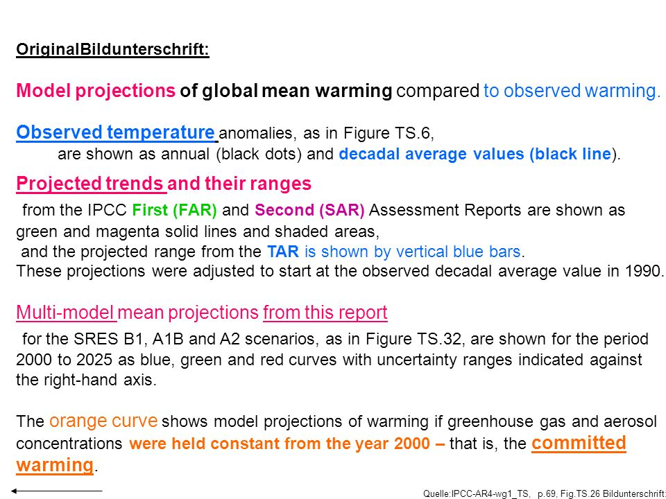 Model projections of global mean warming compared to observed warming.