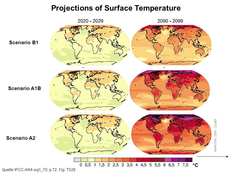 Projections of Surface Temperature