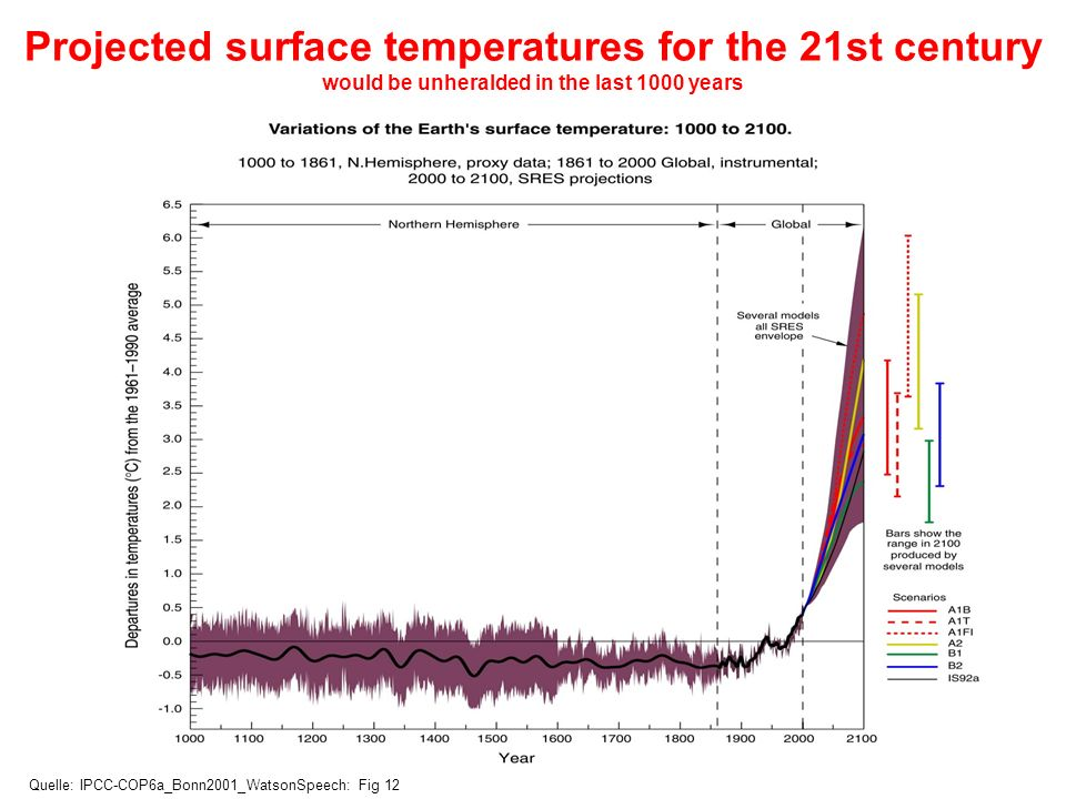 Projected surface temperatures for the 21st century would be unheralded in the last 1000 years