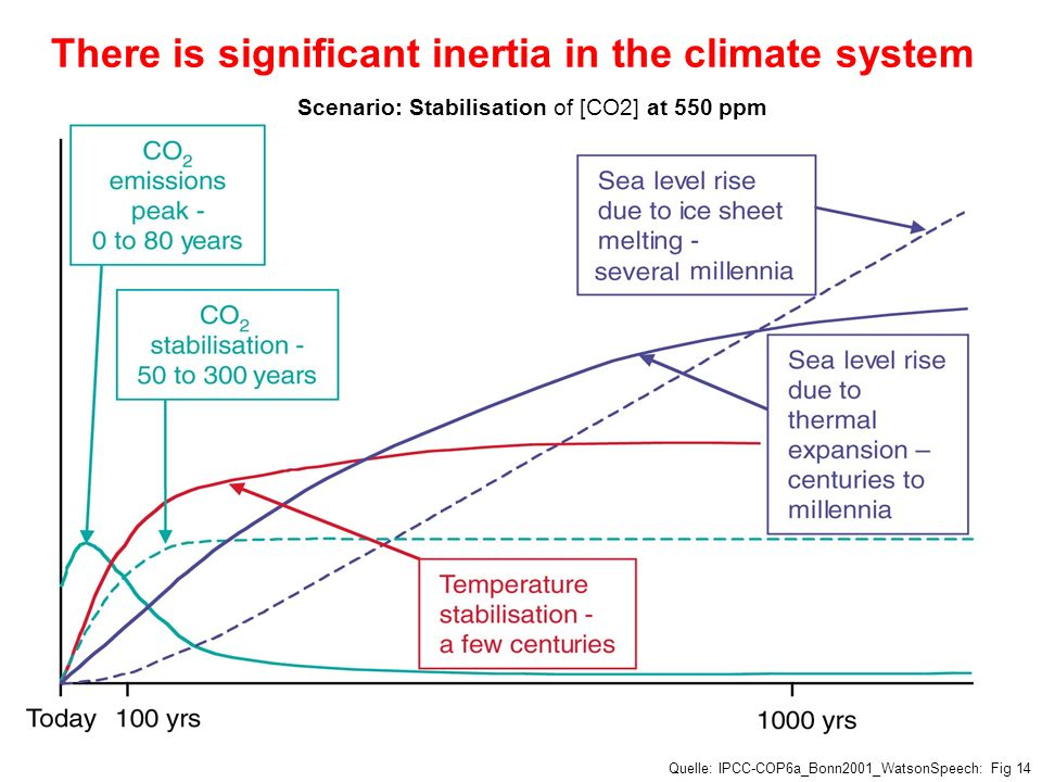 There is significant inertia in the climate system