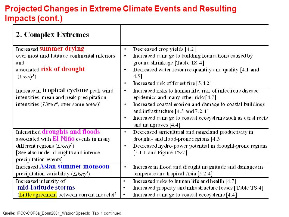 Projected Changes in Extreme Climate Events and Resulting Impacts (cont.)
