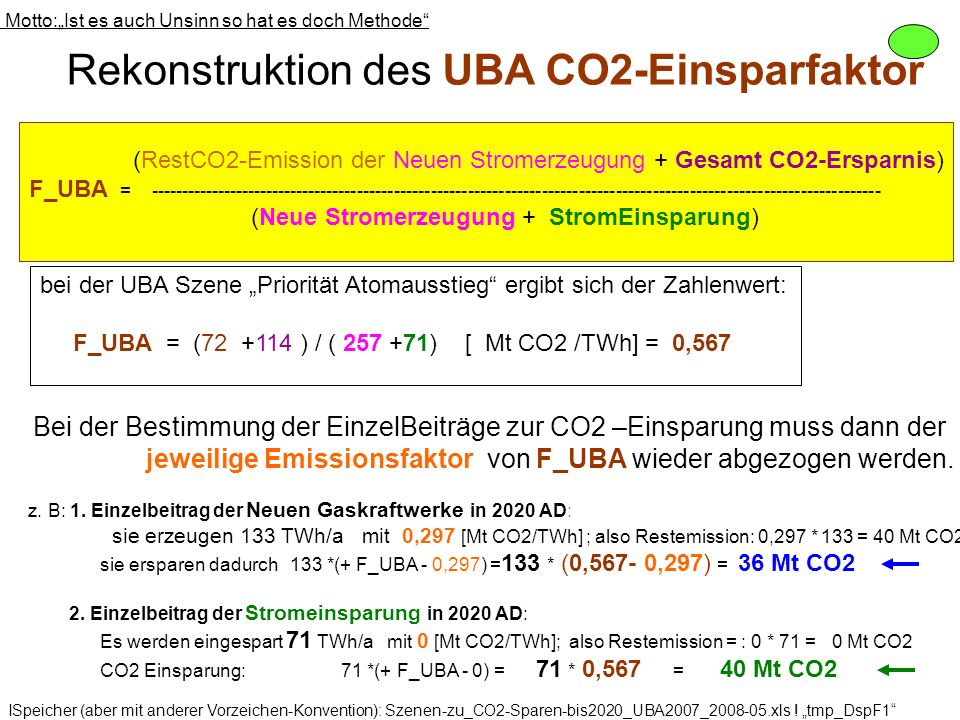 Rekonstruktion des UBA CO2-Einsparfaktor