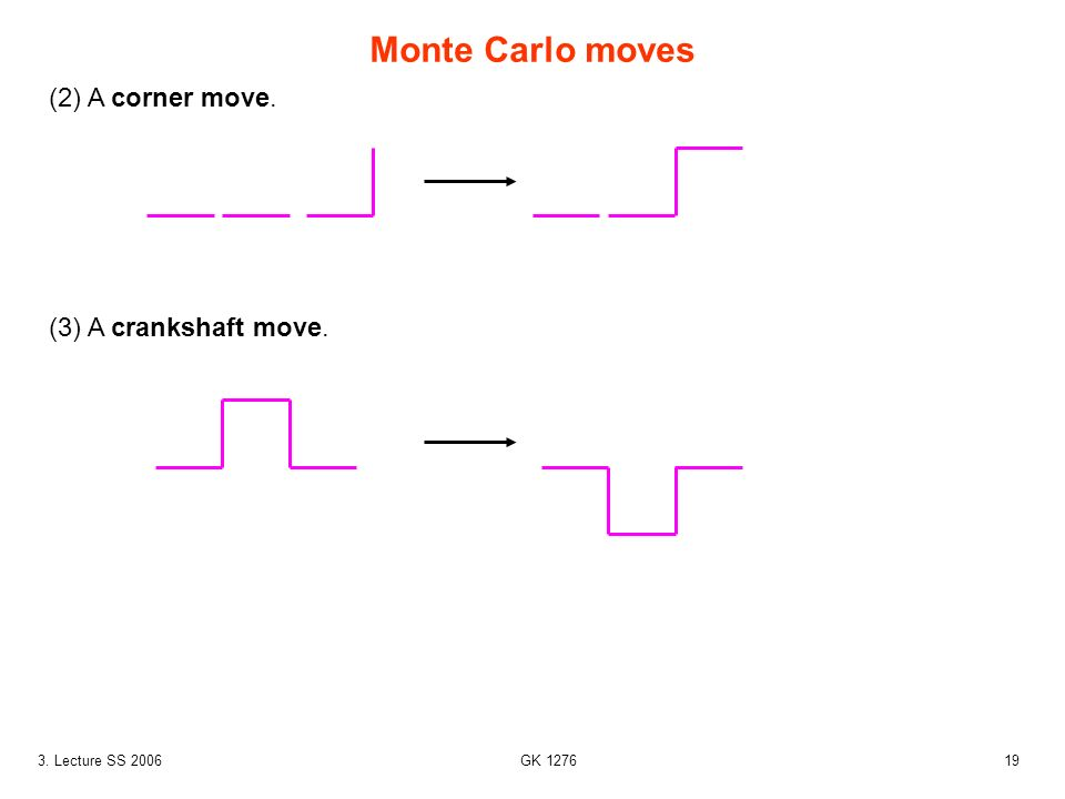 Monte Carlo moves (2) A corner move. (3) A crankshaft move.